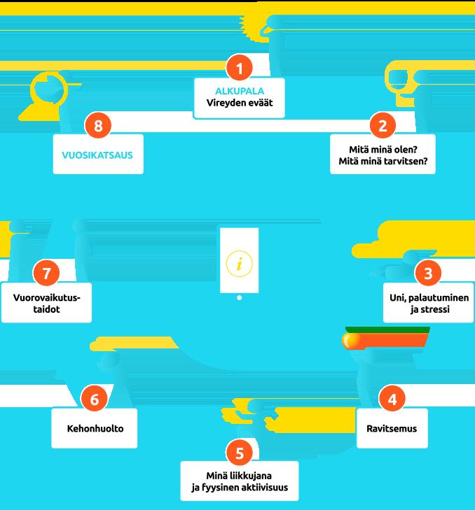 Digiterveys-ohjelma toteutetaan hyvinvoinnin kehänä